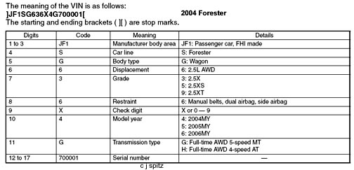 VIN: how to read a Subaru Vehicle Identification Number