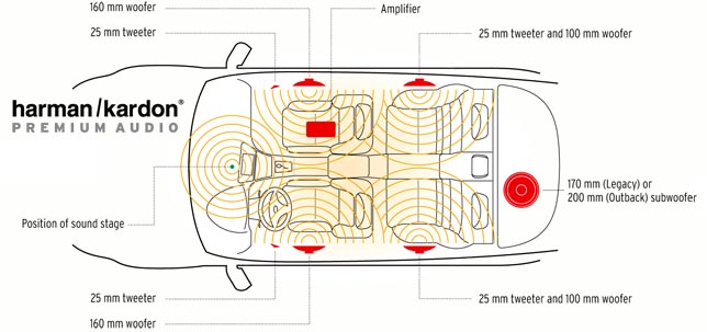 Harman Kardan Premium Audio: Subaru H6 Wiring Diagram At Submiturlfor.com